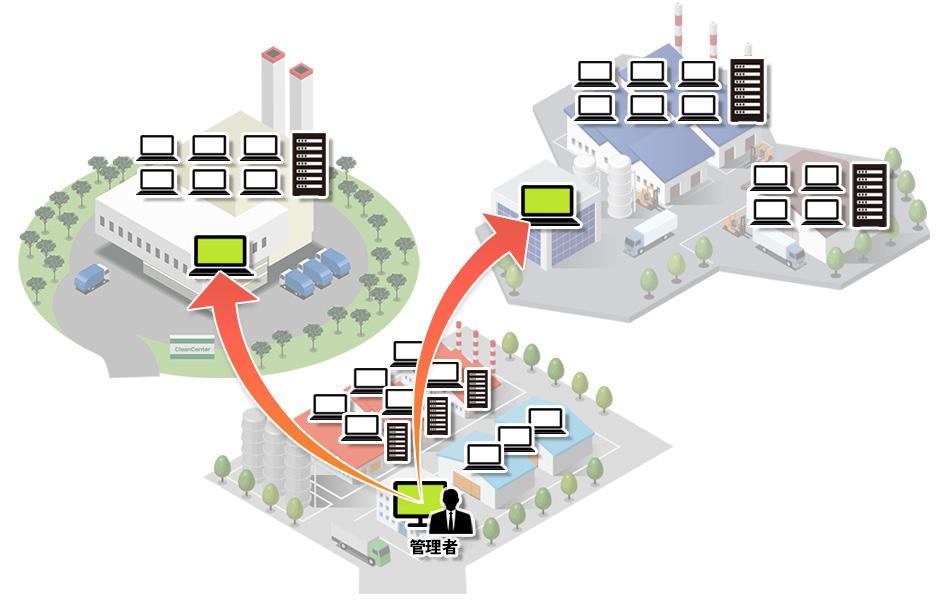 導入事例 1拠点×多台数利用 製造業利用事例