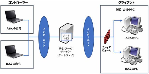 HTTPプロトコルで通信する場合。主にインターネットを経由して遠隔操作する場合に用いられます。