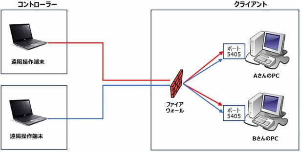 TCP/IPプロトコルで通信する場合。主にLAN上の(または固定グローバルIPを持つ)クライアントを遠隔操作する場合に用いられます。