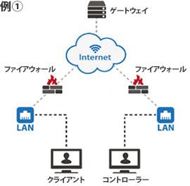 例1.公衆インターネットのゲートウェイ