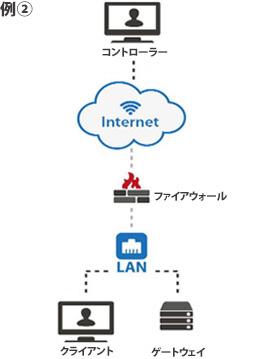 例2.公衆インターネットのコントローラーとクライアントのネットワークのゲートウェイ