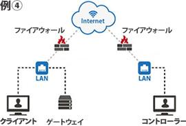 例4.クライアントネットワーク上のゲートウェイ